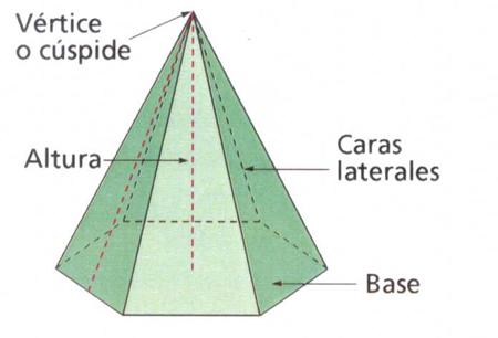 Las pirámides geométricas.   Dibujo Constructivo